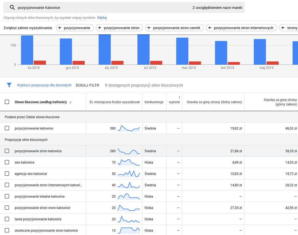 katowice pozycjonowanie google keyword tool